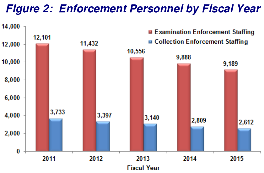 In 2011 the I.R.S. had 12,101 examination enforcement staff and 3,733 collection enforcement staff; the numbers have fallen each year, such that in 2015, the agency had 9,189 examination enforcement staff and 2,612 collection enforcement staff.