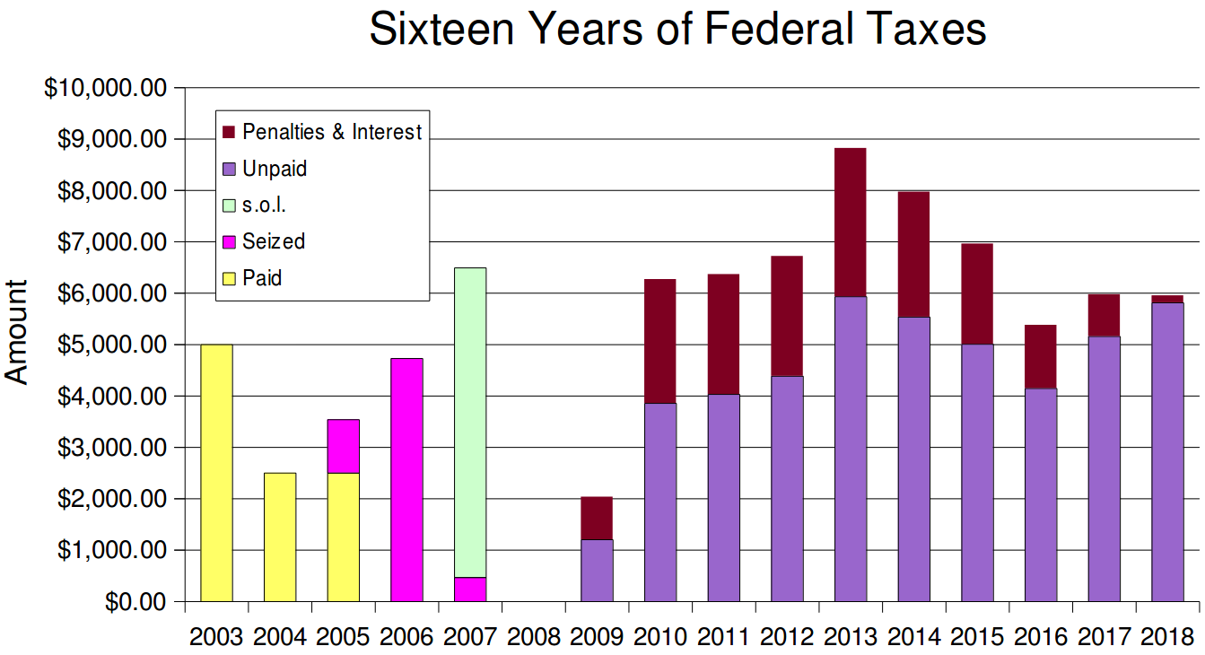 In my first three years of tax resistance, I continued to pay my self-employment tax voluntarily. Then I stopped, but the I.R.S. seized enough money from me to pay for what I resisted in 2005 and 2006 and a small part of 2007. The rest of the 2007 amount hit the statute of limitations deadline. Since then, the agency has collected nothing, though they continue to add penalties and interest to what they say I owe. (In 2008 I did not make enough income to owe any federal tax.)