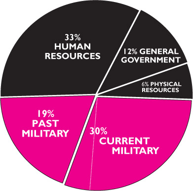 War Resisters League Releases 2007 Pie Chart For U S
